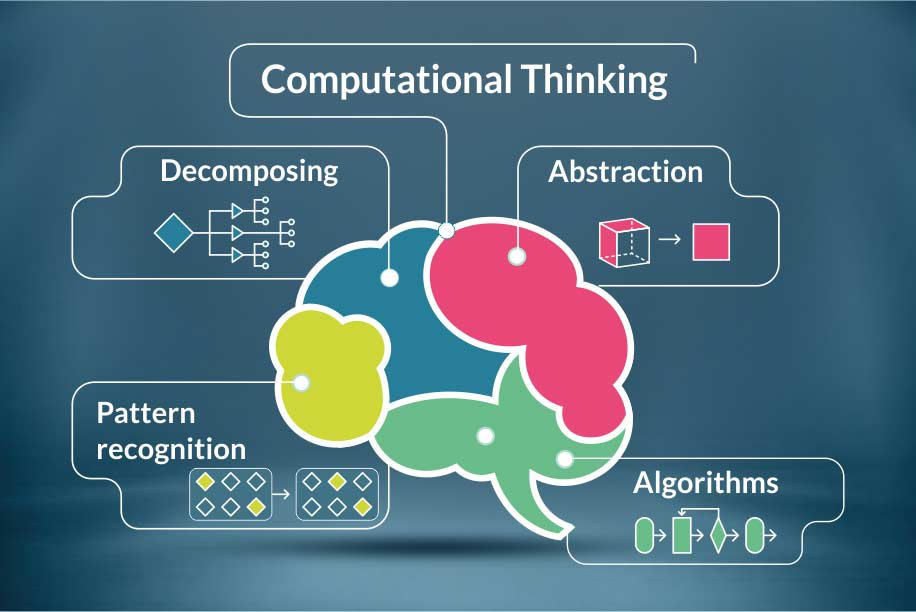 Computational Thinking - Everything You Need to Know