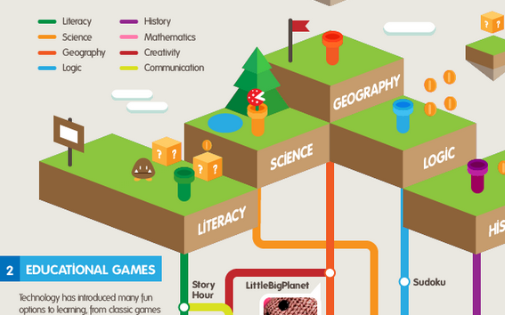 Gamification: What, and How it benefits Digital Learning
